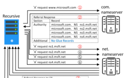 NXNSAttack: Scoperta nuova vulnerabilità che sfrutta il meccanismo di delega DNS